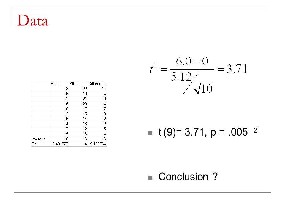 Data t (9)= 3.71, p = .005 2 Conclusion