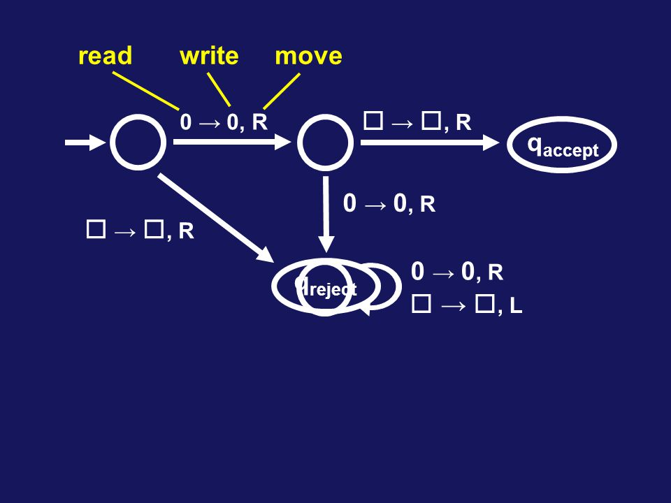 read write move  → , R qaccept  → , R qreject  → , L