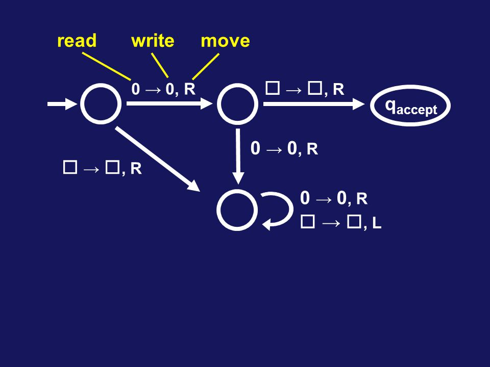 read write move  → , R qaccept  → , R  → , L