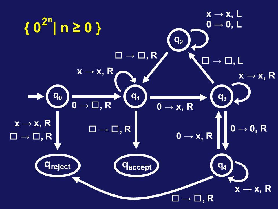 { 0 | n ≥ 0 } 2n qreject qaccept x → x, L 0 → 0, L q2  → , R