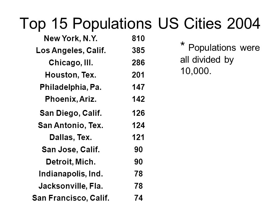 Top 15 Populations US Cities 2004