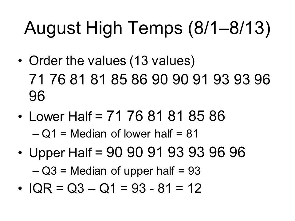 August High Temps (8/1–8/13)