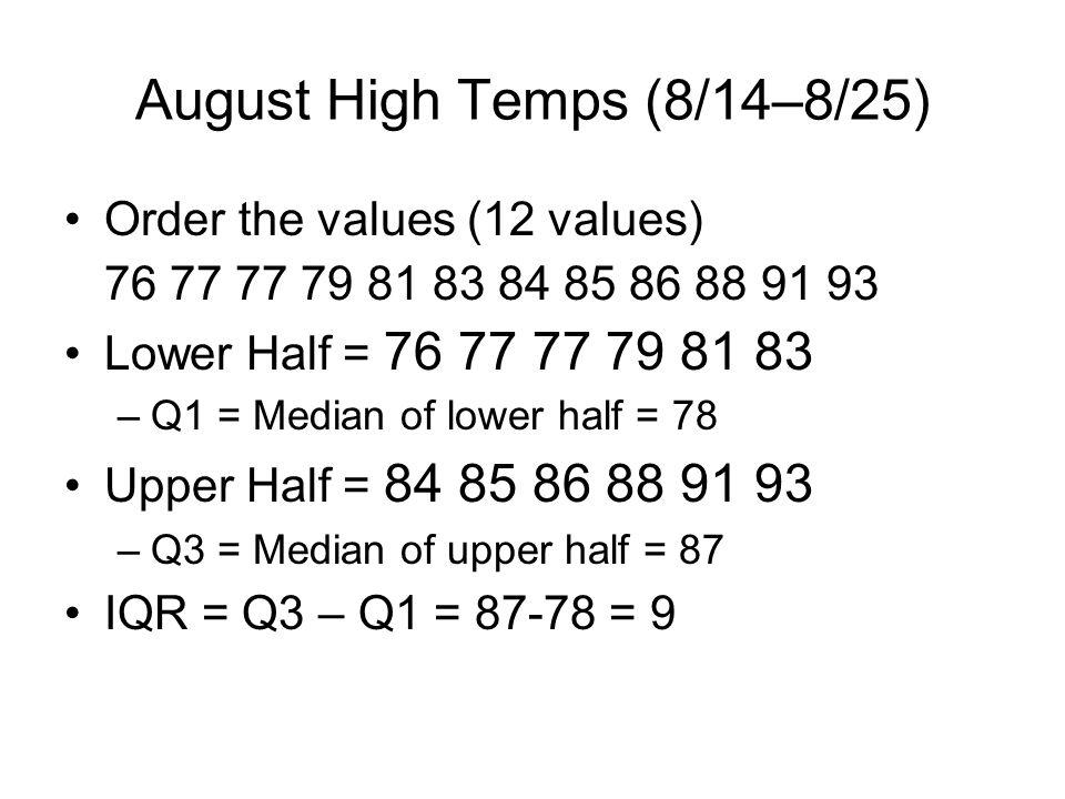 August High Temps (8/14–8/25)