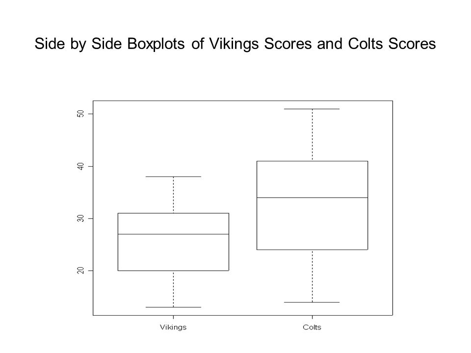 Side by Side Boxplots of Vikings Scores and Colts Scores