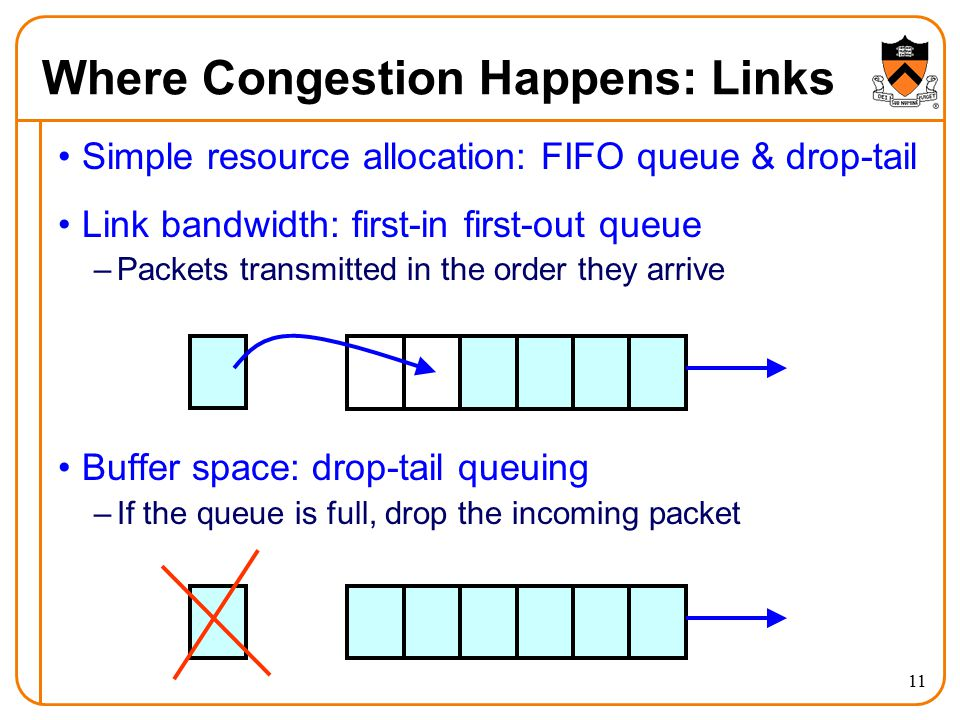 Where Congestion Happens: Links