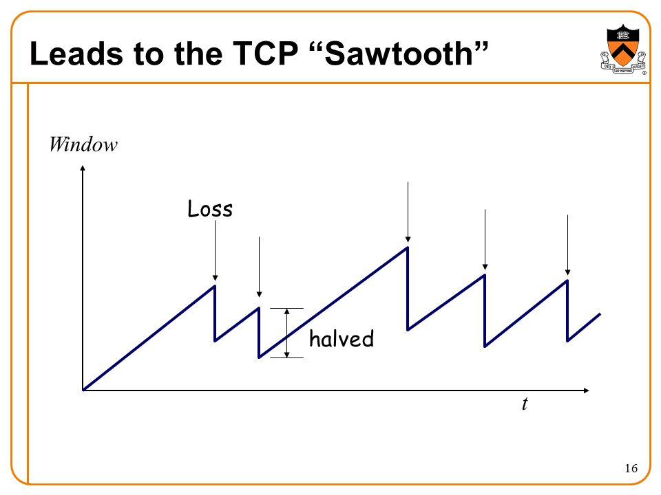 Leads to the TCP Sawtooth