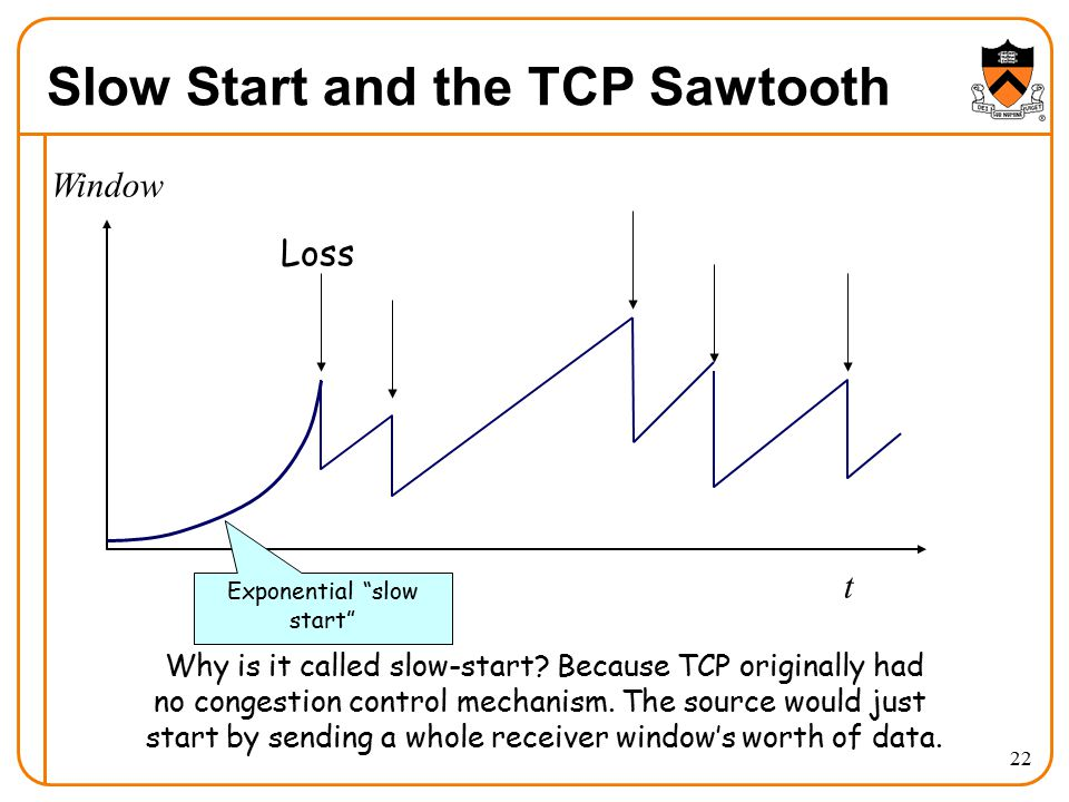 Slow Start and the TCP Sawtooth