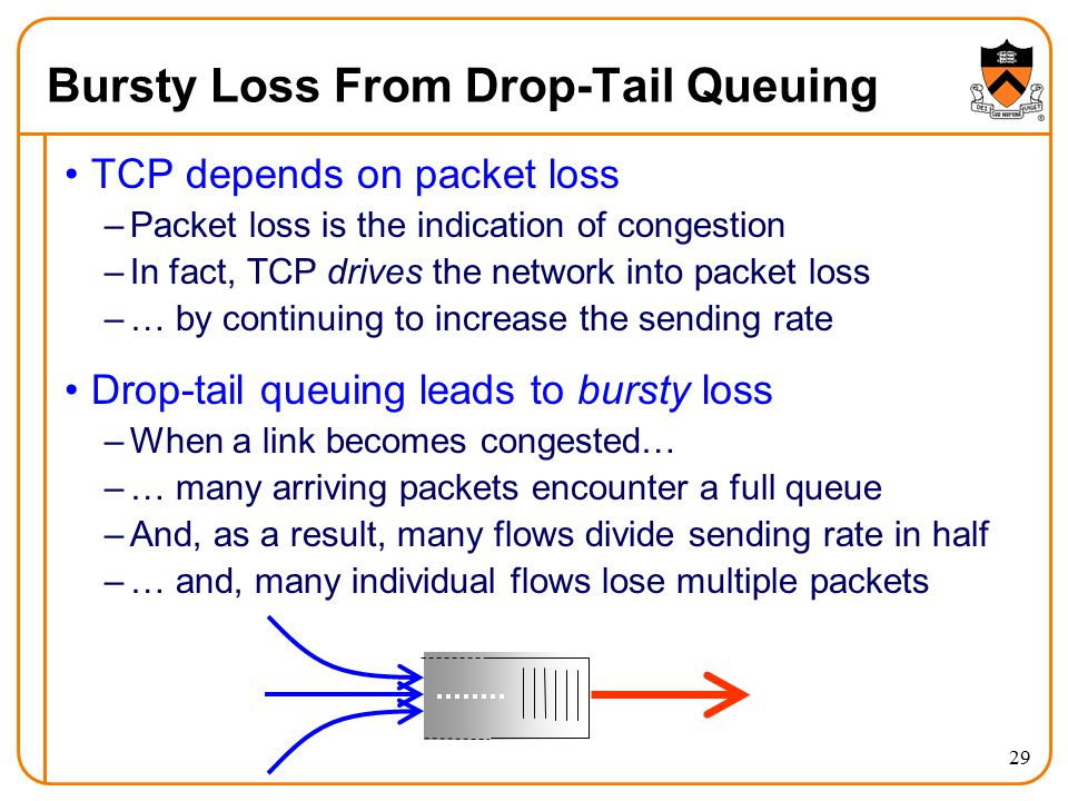 Bursty Loss From Drop-Tail Queuing