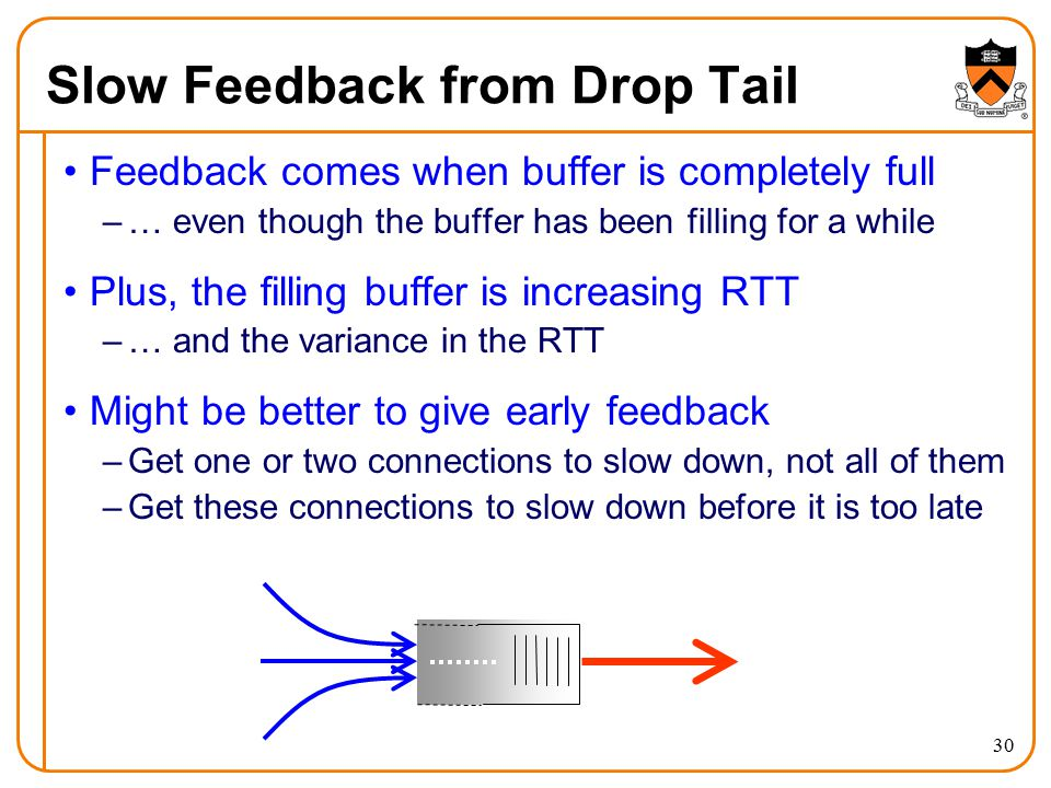 Slow Feedback from Drop Tail