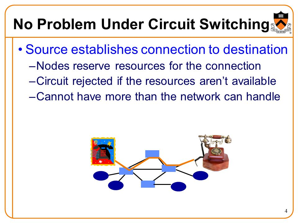 No Problem Under Circuit Switching