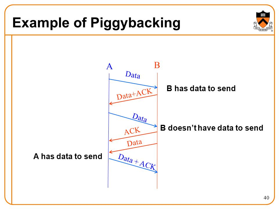 Example of Piggybacking