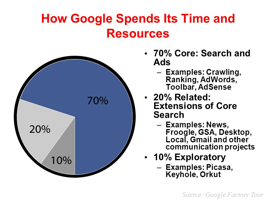 How Google Spends Its Time and Resources