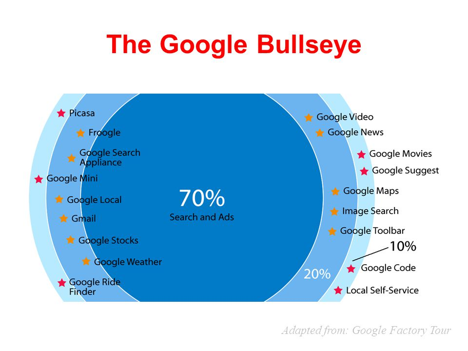 The Google Bullseye Adapted from: Google Factory Tour