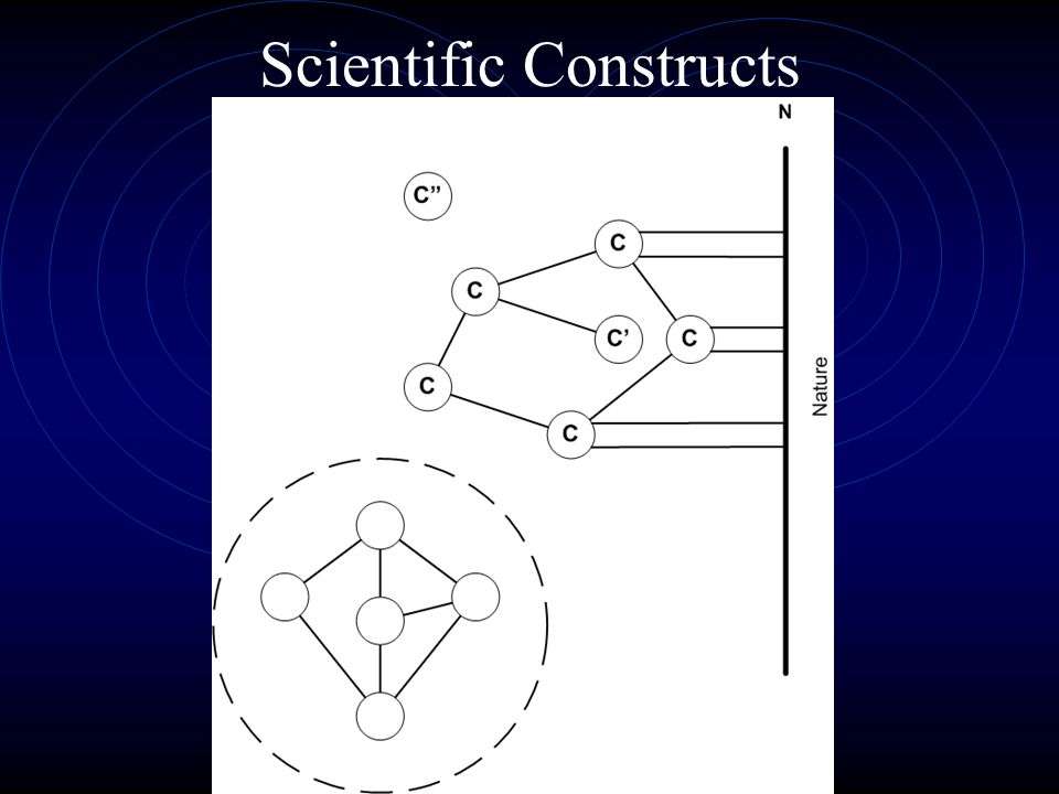 Scientific Constructs