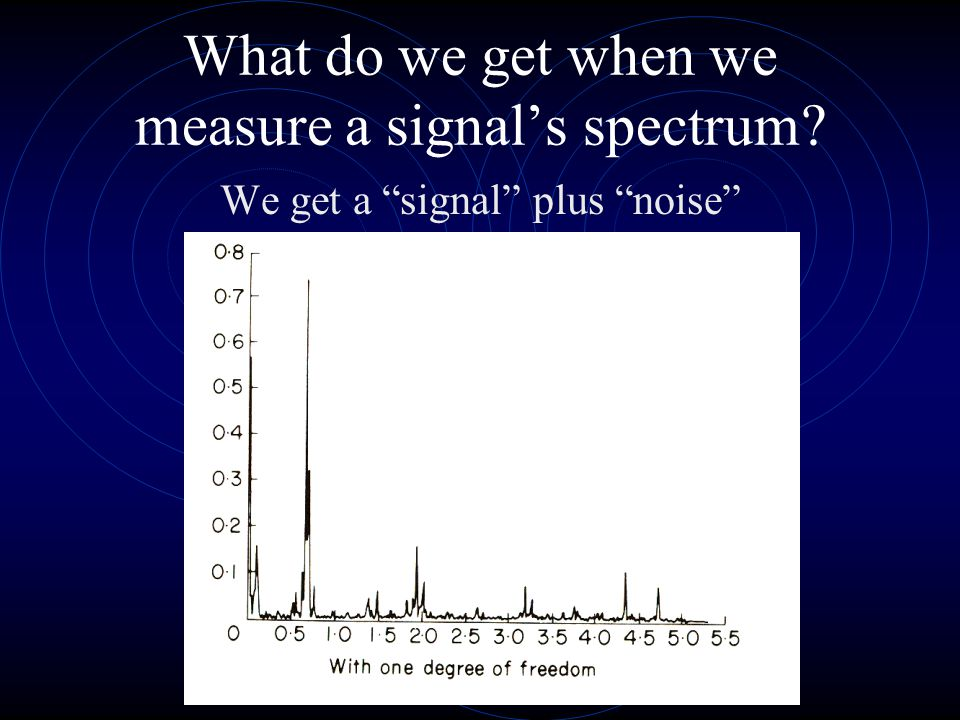 What do we get when we measure a signal's spectrum