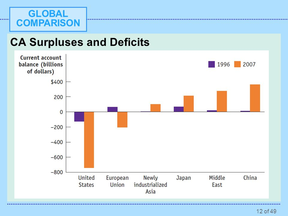 CA Surpluses and Deficits