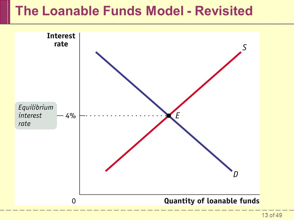 The Loanable Funds Model - Revisited