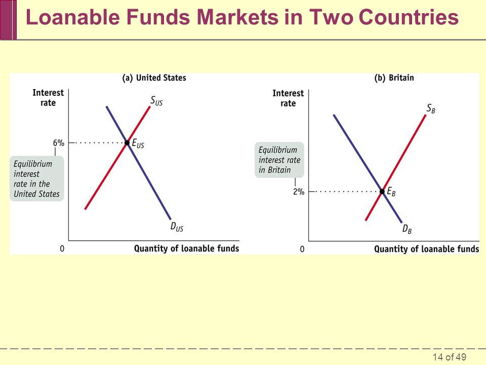 Loanable Funds Markets in Two Countries