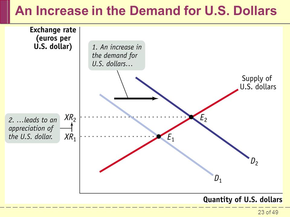 An Increase in the Demand for U.S. Dollars