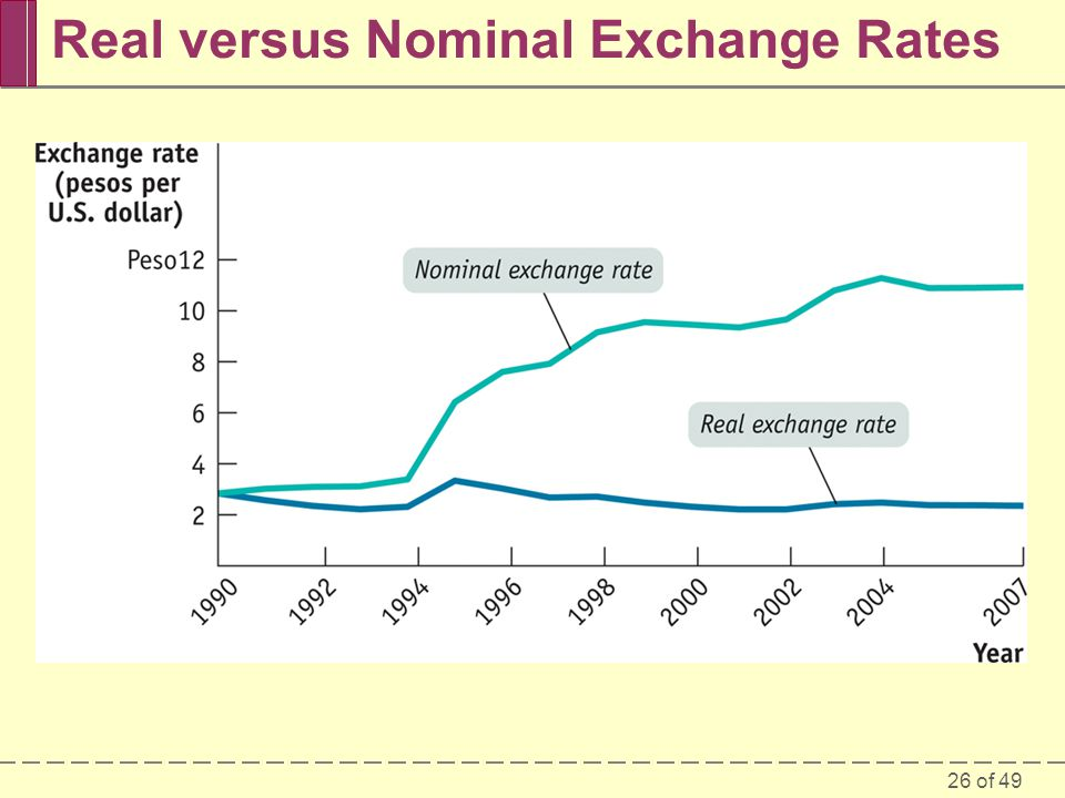Real versus Nominal Exchange Rates