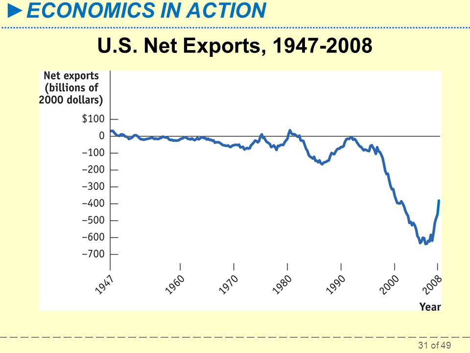 U.S. Net Exports, 1947-2008 Figure Caption: Figure 34-9: U.S. Net Exports, 1947-2008.