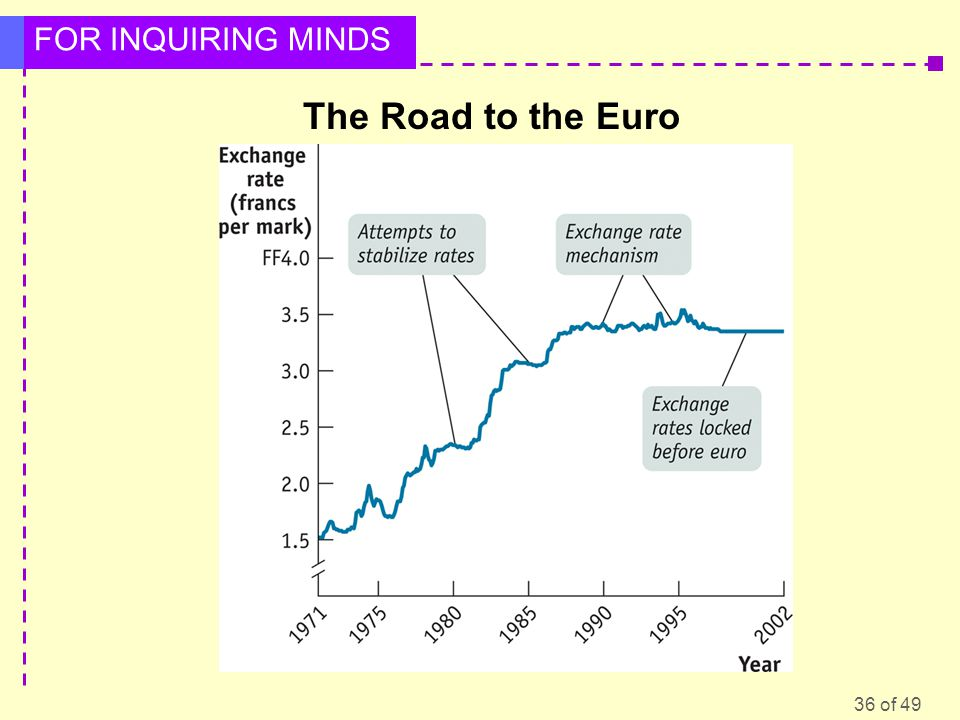 The Road to the Euro Figure Caption: Figure 34-11:The Road to the Euro