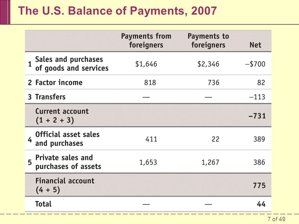 The U.S. Balance of Payments, 2007