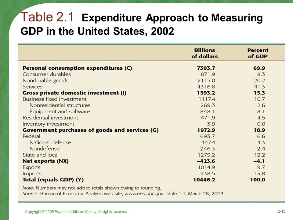 Table 2.1 Expenditure Approach to Measuring GDP in the United States, 2002