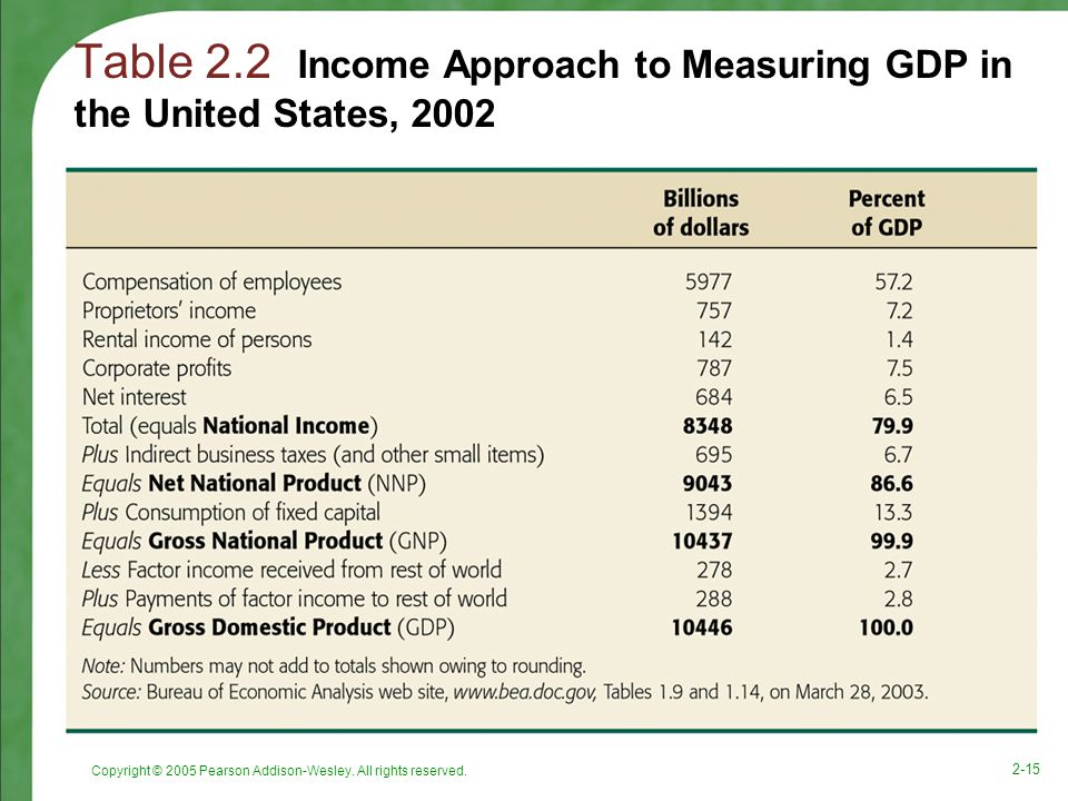 Table 2.2 Income Approach to Measuring GDP in the United States, 2002