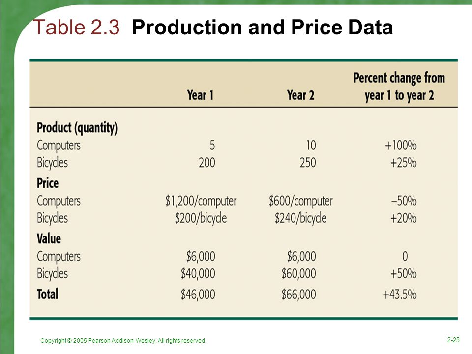 Table 2.3 Production and Price Data