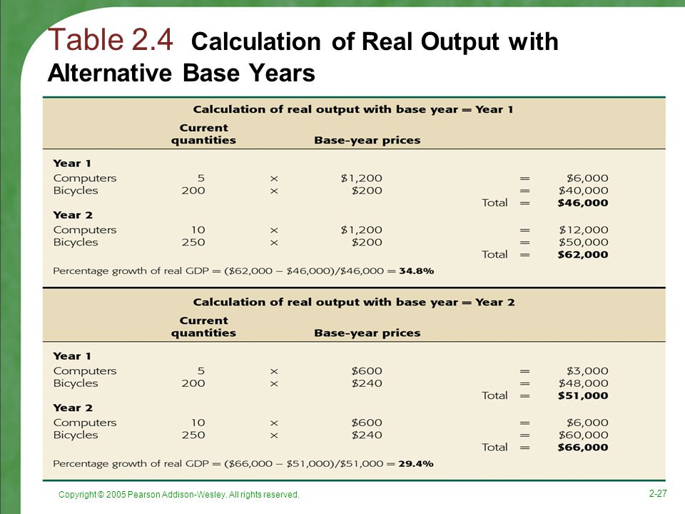 Table 2.4 Calculation of Real Output with Alternative Base Years