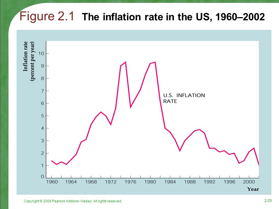 Figure 2.1 The inflation rate in the US, 1960–2002