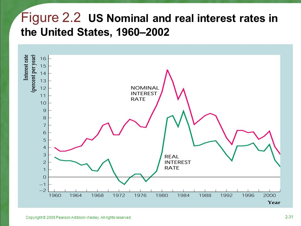 Figure 2.2 US Nominal and real interest rates in the United States, 1960–2002