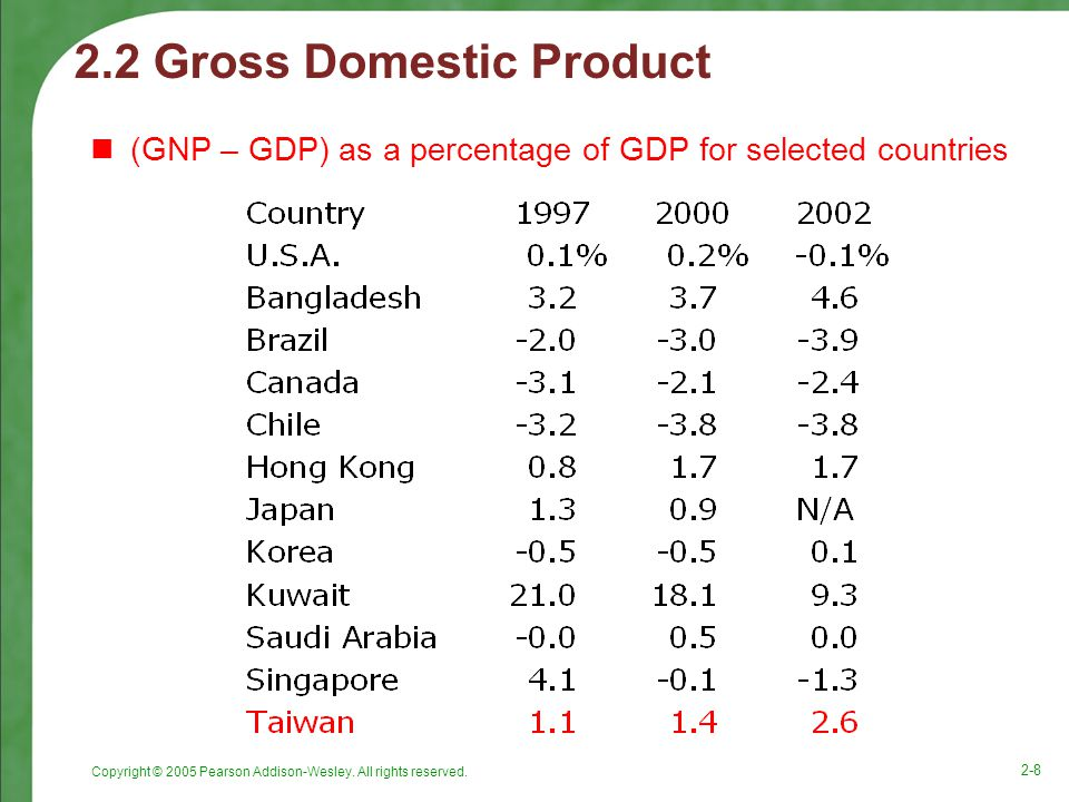 2.2 Gross Domestic Product