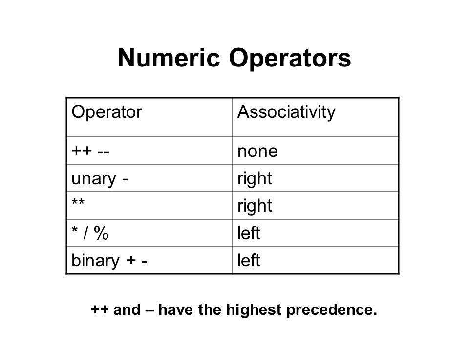Numeric Operators Operator Associativity ++ -- none unary - right **