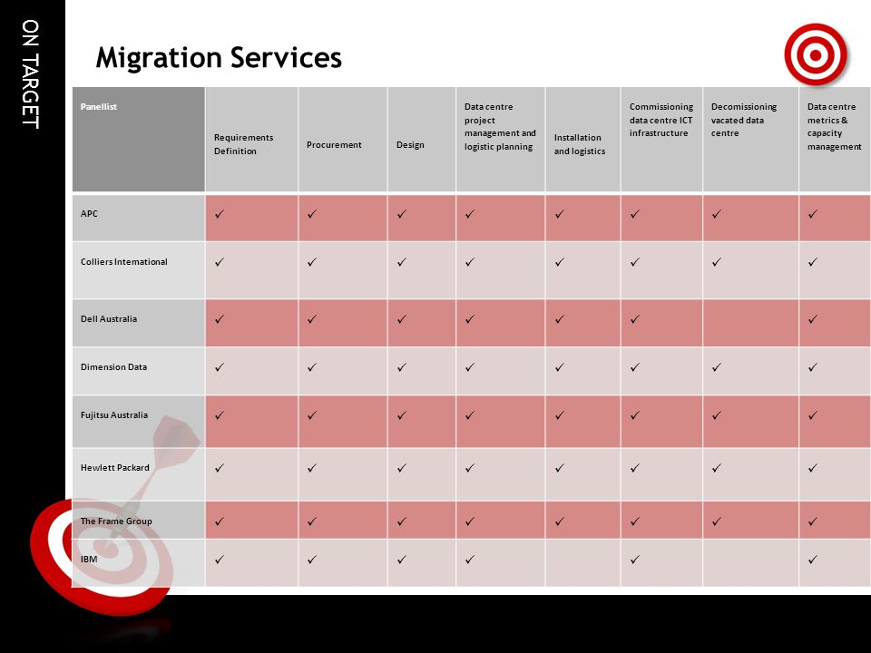 Migration Services  Panellist Requirements Definition Procurement
