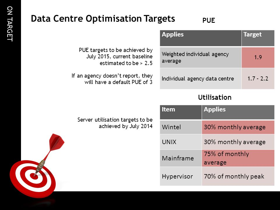 Data Centre Optimisation Targets