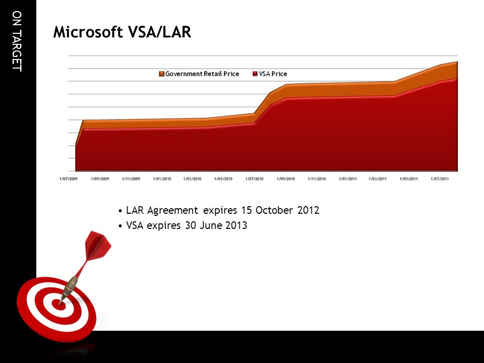 Microsoft VSA/LAR LAR Agreement expires 15 October 2012
