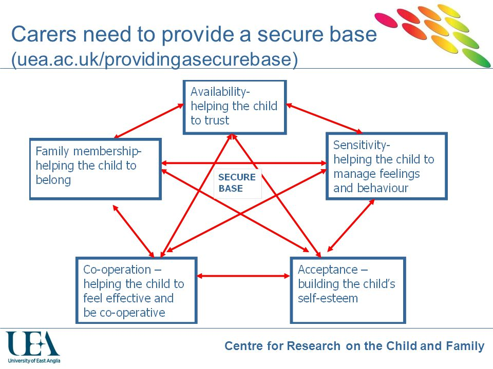 Carers need to provide a secure base (uea.ac.uk/providingasecurebase)