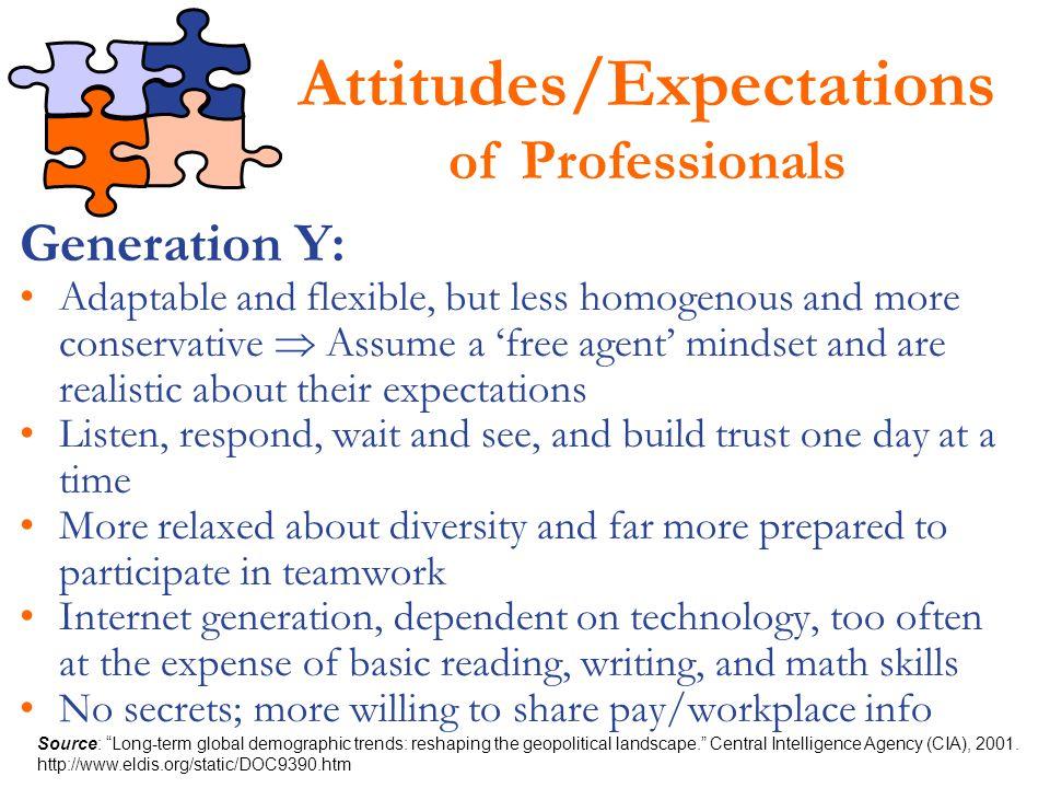 Attitudes/Expectations