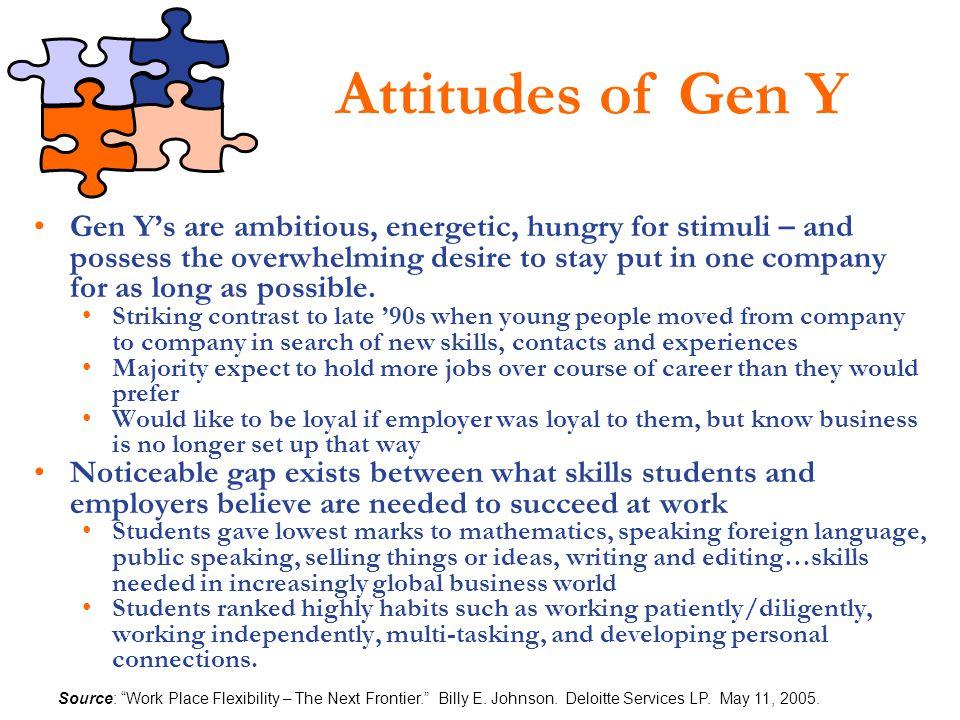 Attitudes of Gen Y