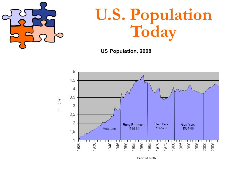 U.S. Population Today