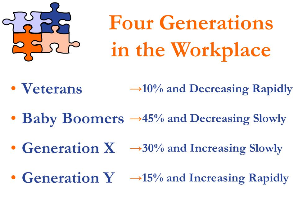 Four Generations in the Workplace