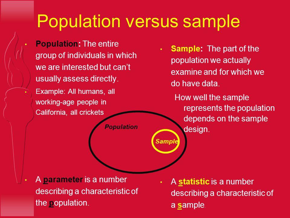 Population versus sample