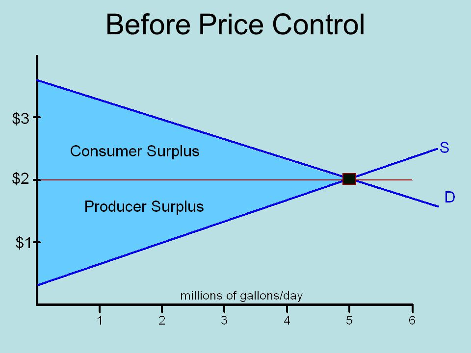Before Price Control