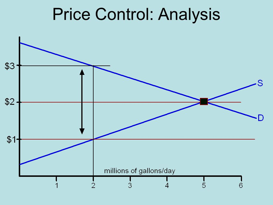 Price Control: Analysis