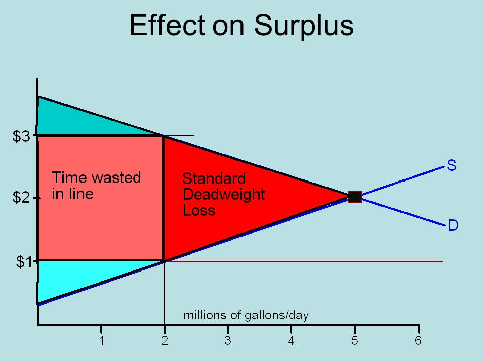 Effect on Surplus