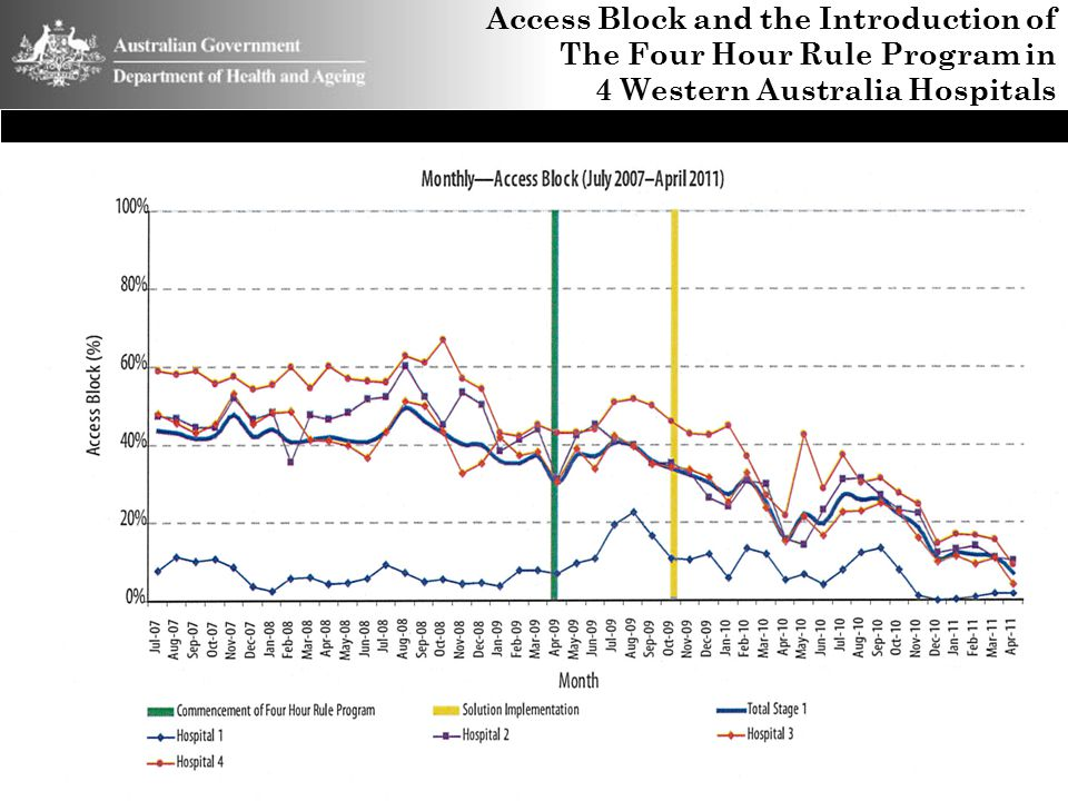 Access Block and the Introduction of