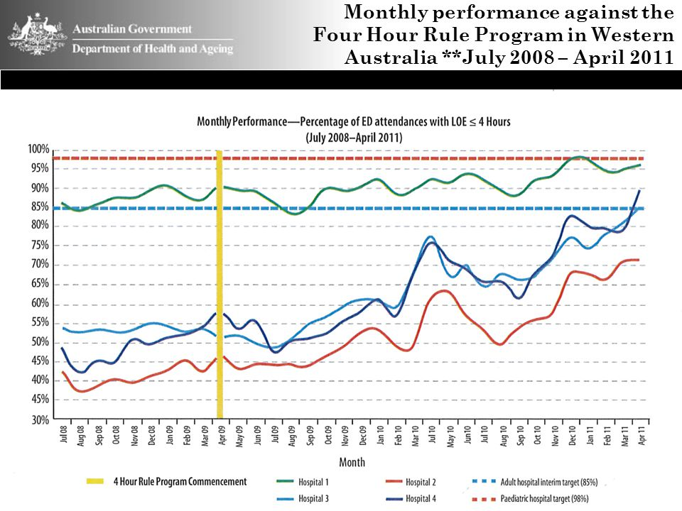 Monthly performance against the Four Hour Rule Program in Western Australia **July 2008 – April 2011