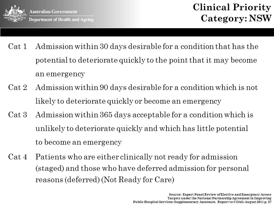 Clinical Priority Category: NSW